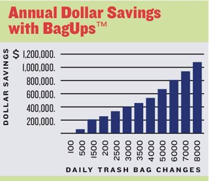 BagUps recycling